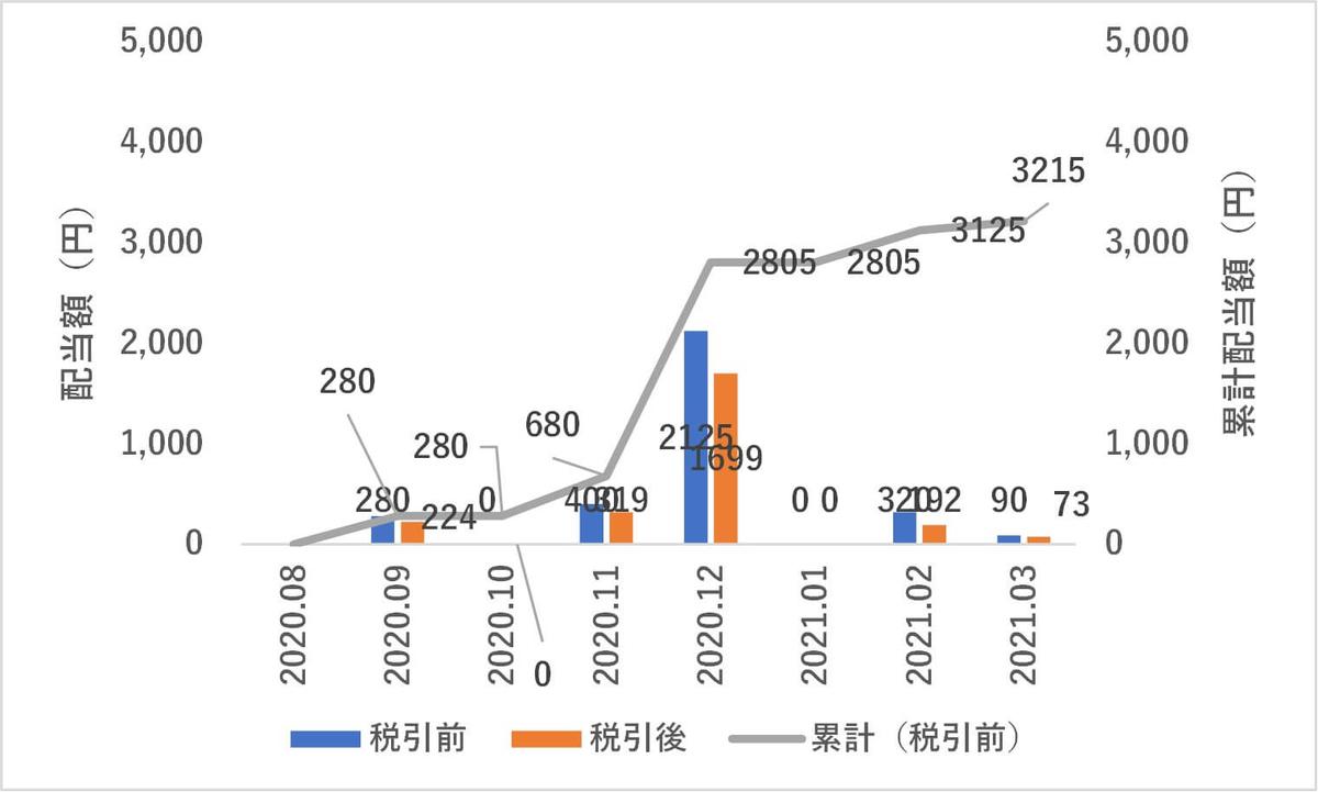 日本株,3月度配当金