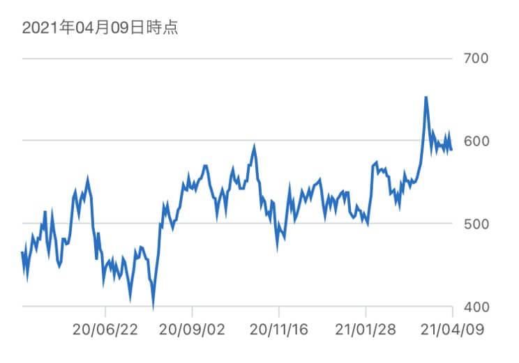フタバ産業,株価推移