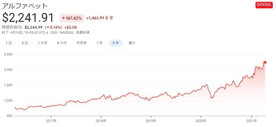 Google,株価推移