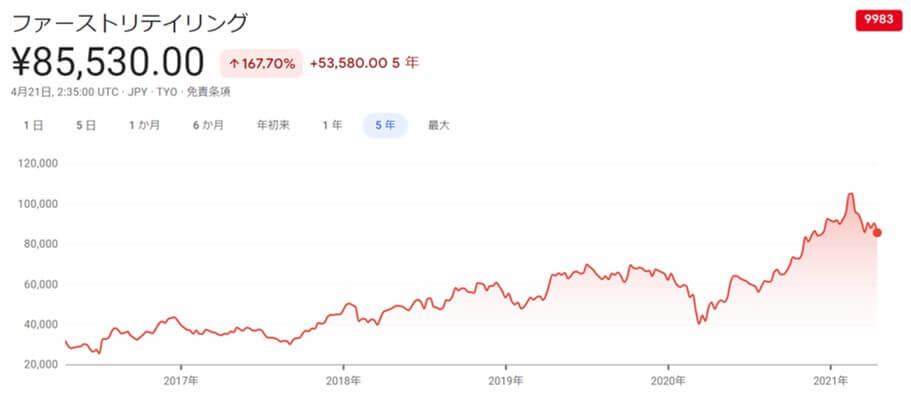 ユニクロ,株価