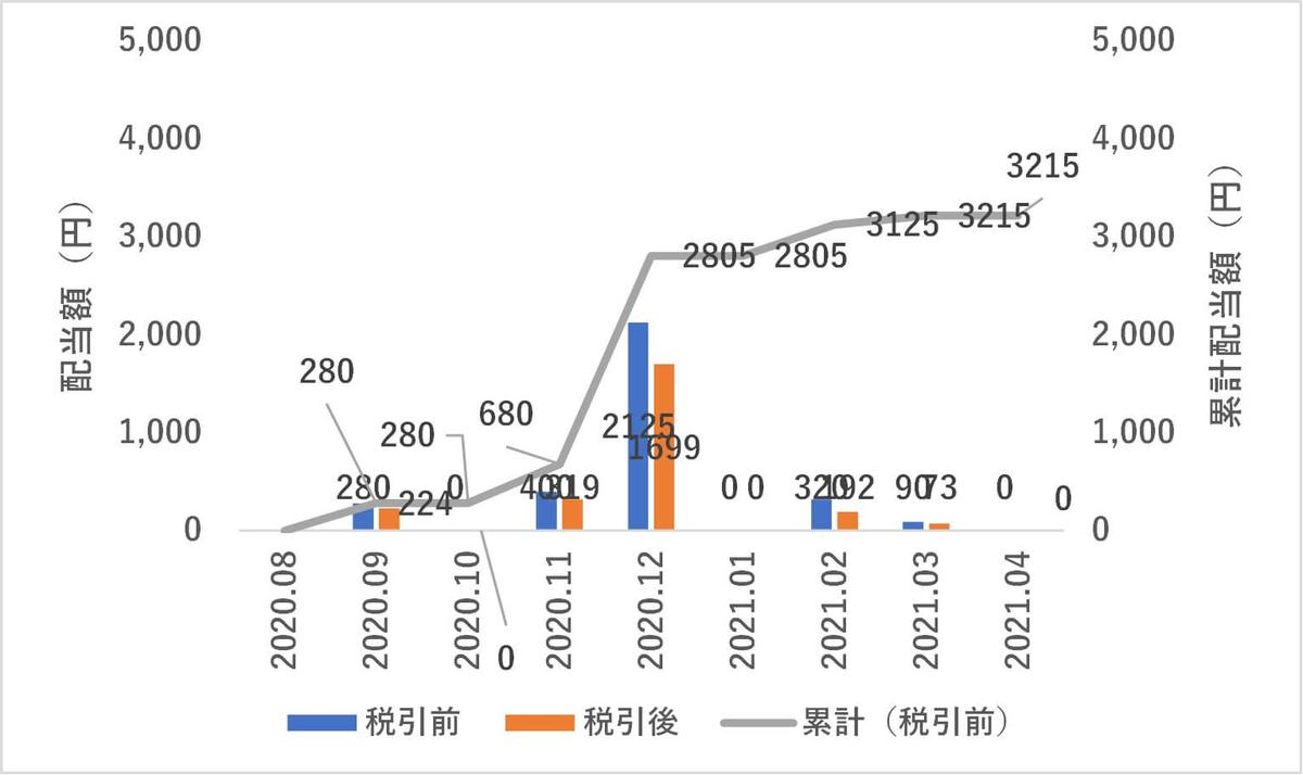 日本株,4月度配当金