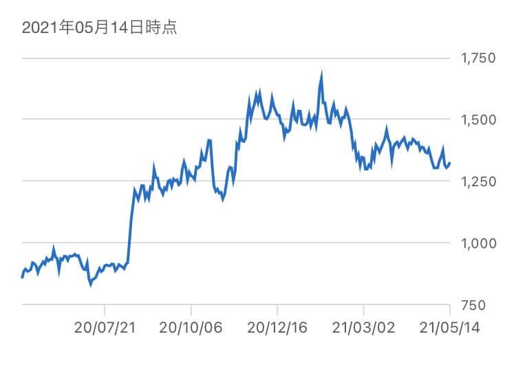 エラン,株価推移