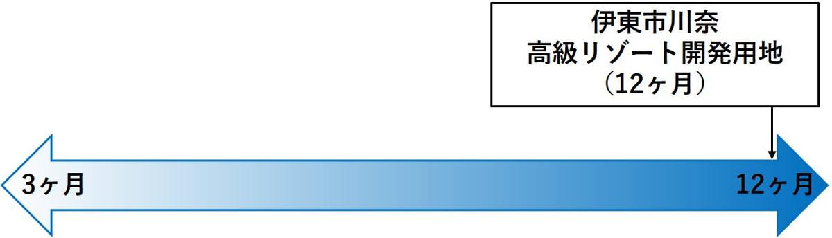 伊東市川奈 高級リゾート開発用地,運用期間