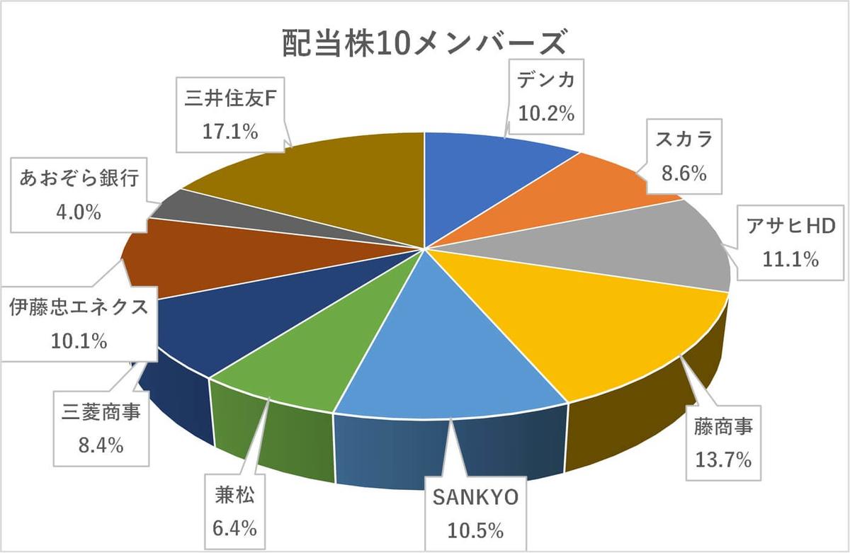 日本株ポートフォリオ,2021年5月度