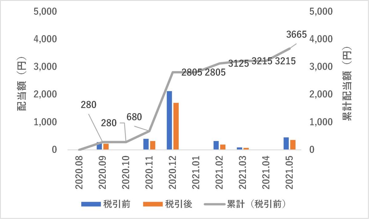 日本株,配当,2021年5月度