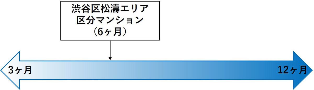 渋谷区松濤エリア 区分マンション,運用期間比較