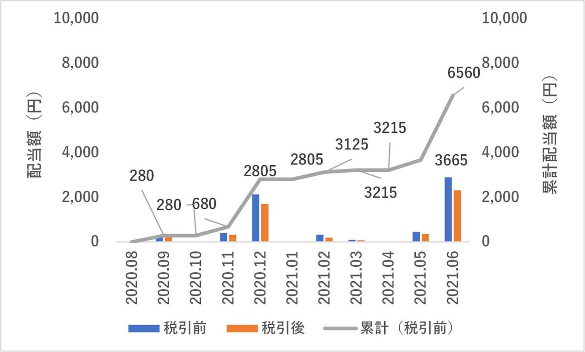 2021年6月度日本株配当金