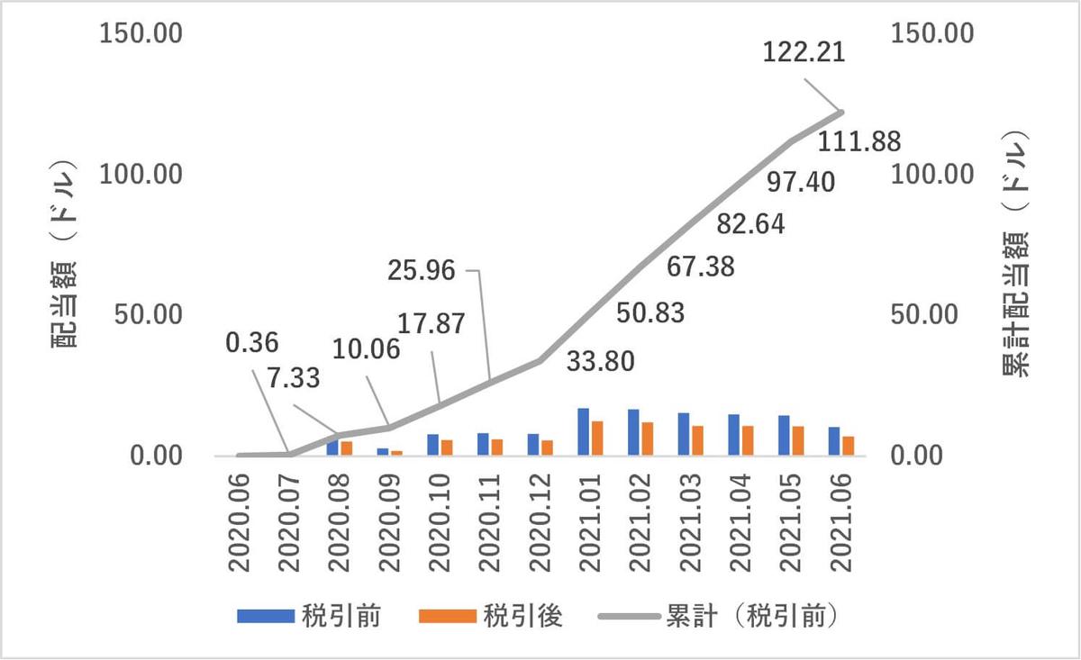 米国株,配当金,2021年6月度