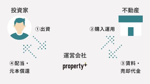 プロパティプラス,投資の流れ