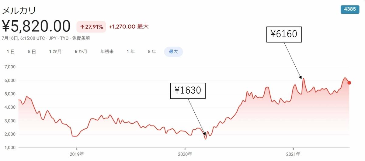 メルカリ,株価推移