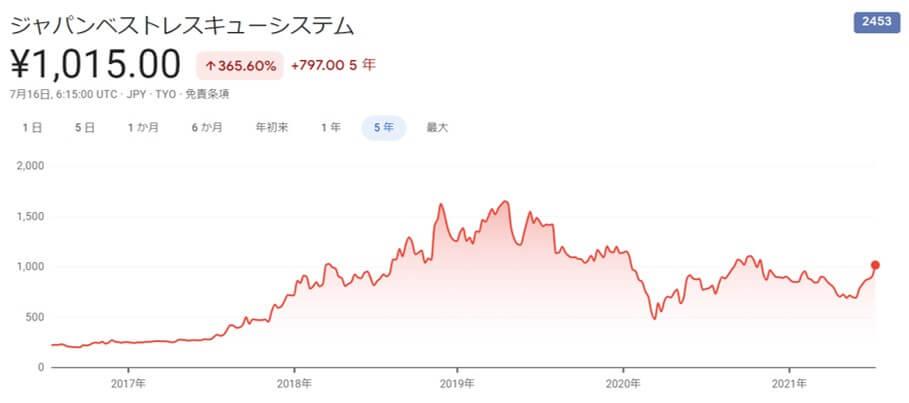 JBR,株価推移