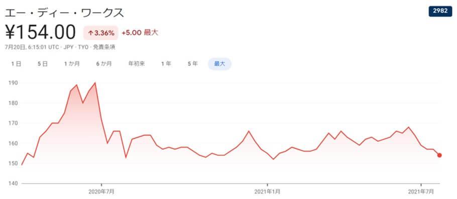 ADワークスグループ,株価チャート
