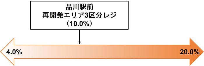 わらしべ,品川駅前 再開発エリア3区分レジファンド,利回り比較