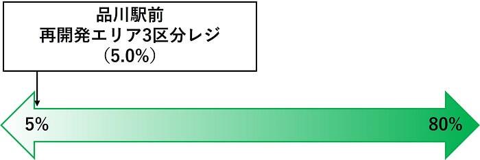 わらしべ,品川駅前 再開発エリア3区分レジファンド,劣後出資割合比較