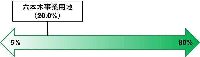 六本木事業用地,劣後出資割合比較