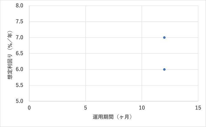 BATSUNAGU,利回り分析