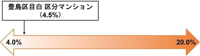 COZUCHI,豊島区目白 区分マンション,想定利回り