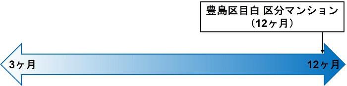 COZUCHI,豊島区目白 区分マンション,想定運用期間