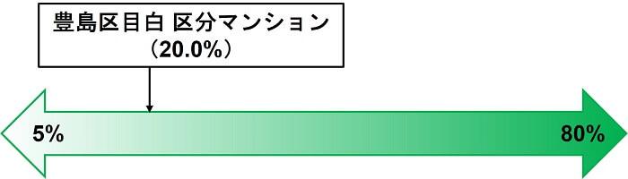 COZUCHI,豊島区目白 区分マンション,劣後出資割合