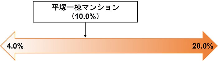 COZUCHI,平塚一棟マンション,利回り比較