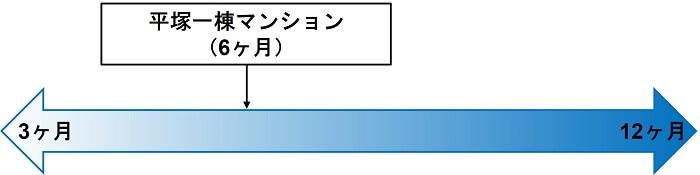 COZUCHI,平塚一棟マンション,運用期間