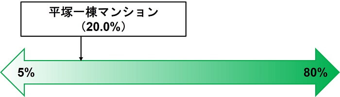 COZUCHI,平塚一棟マンション,劣後出資割合