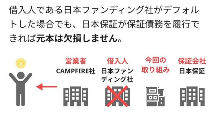 ROBOT HOUSE事業支援ファンド,日本保証
