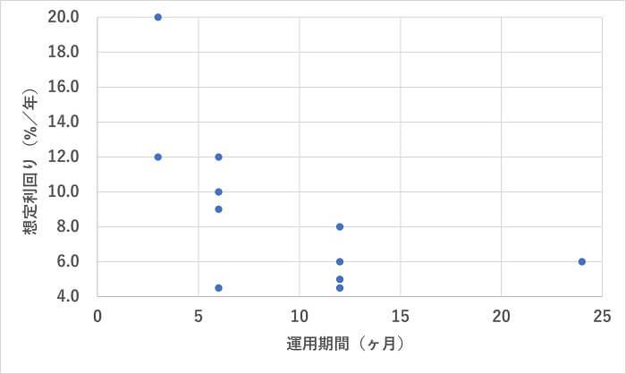 COZUCHI,利回り分析