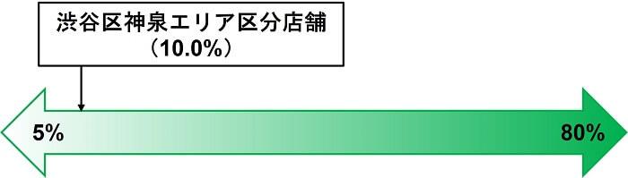 渋谷区神泉エリア,劣後出資割合