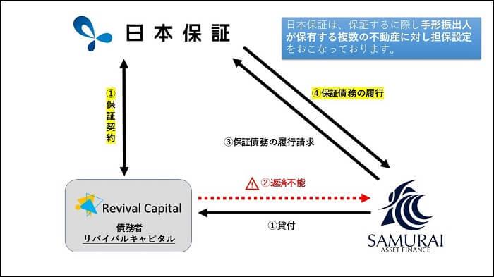 サムライファンド,日本保証