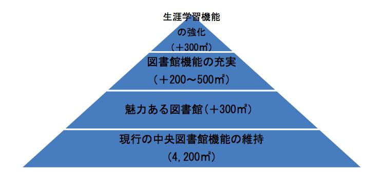 f:id:nishi-tokyoite:20170505195346p:plain