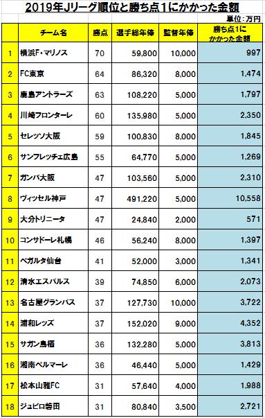 f:id:nishi30:20191208141858p:plain