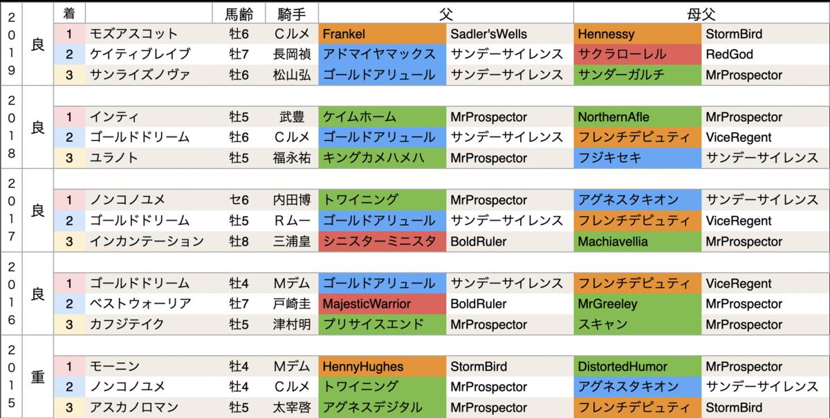 f:id:nishiemon:20210214210740p:plain