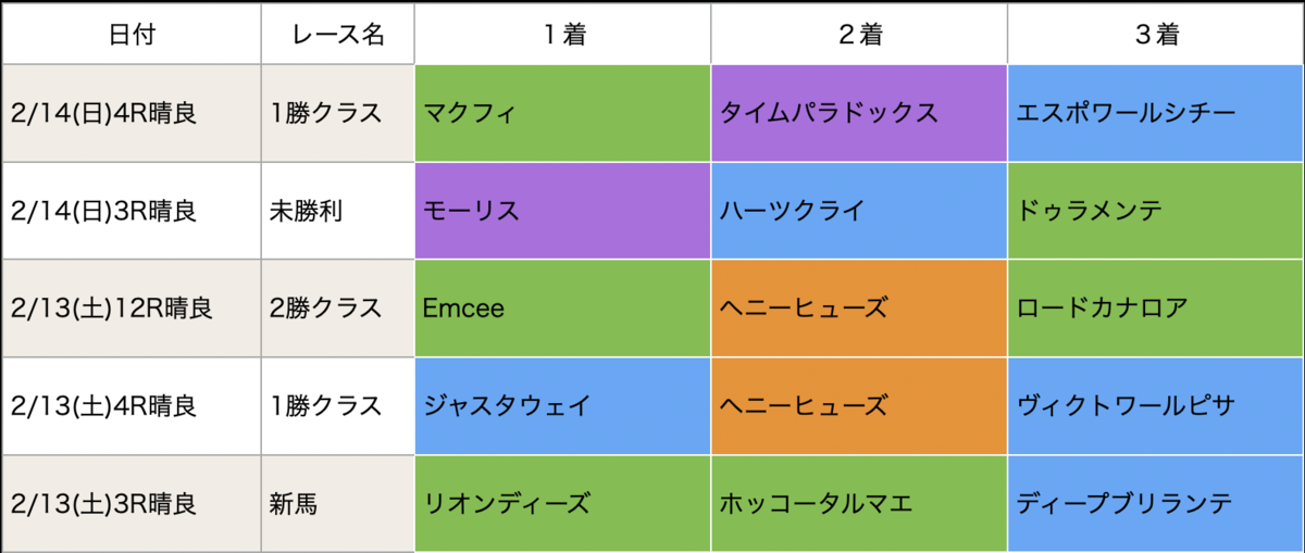 f:id:nishiemon:20210215214015p:plain