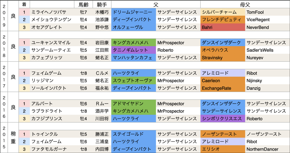 f:id:nishiemon:20210216205923p:plain
