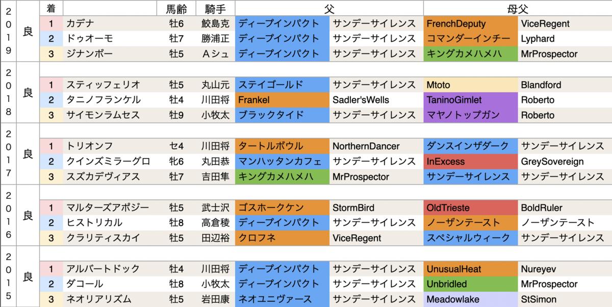 f:id:nishiemon:20210220122736p:plain