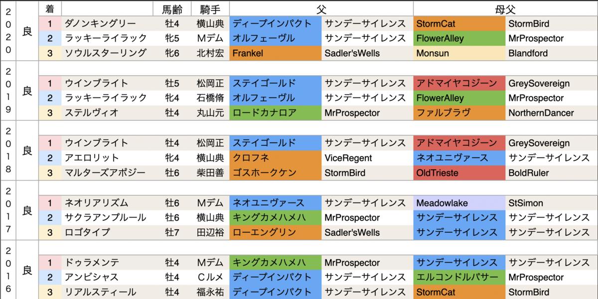 f:id:nishiemon:20210222214610p:plain