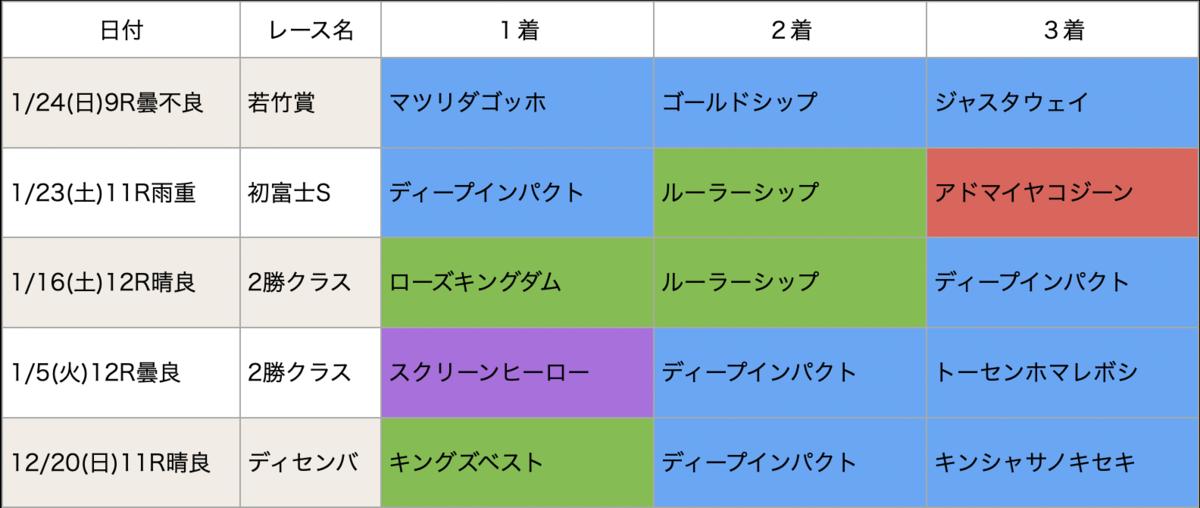 f:id:nishiemon:20210222215633p:plain