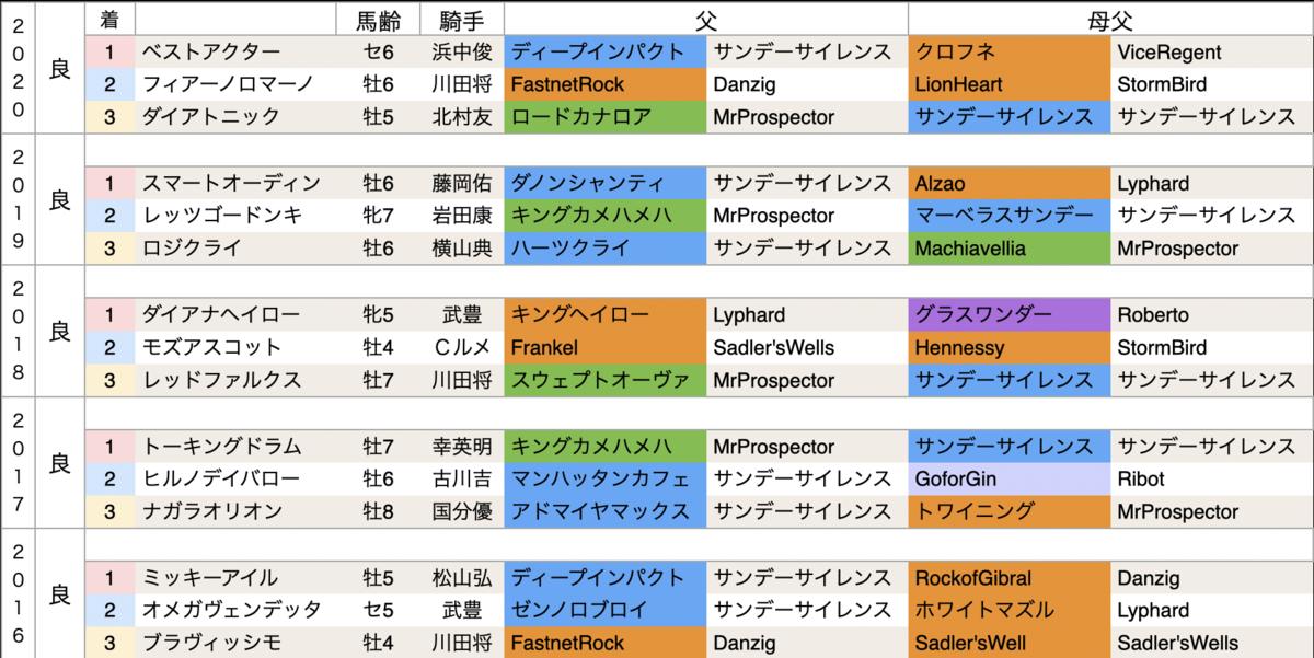 f:id:nishiemon:20210223214306p:plain