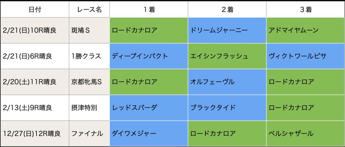 f:id:nishiemon:20210223215539p:plain