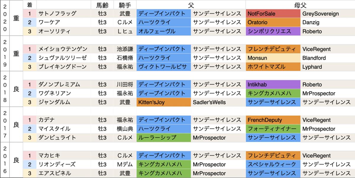 f:id:nishiemon:20210301212840p:plain