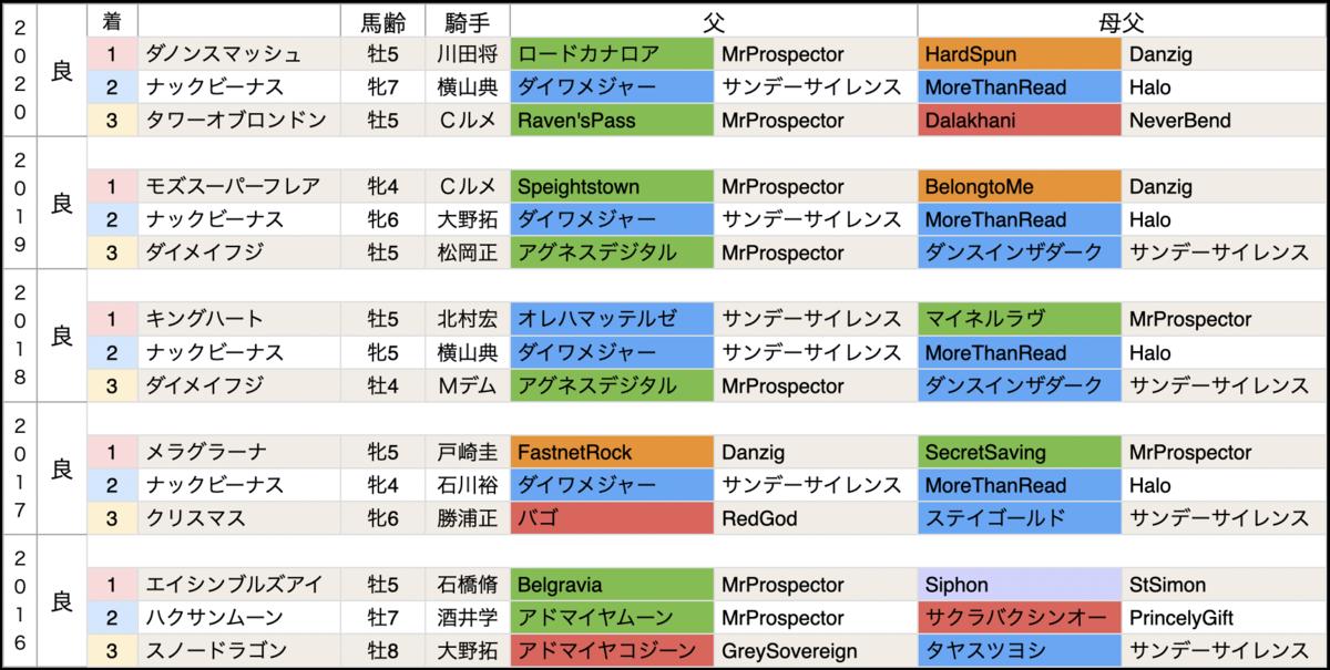 f:id:nishiemon:20210303212933p:plain