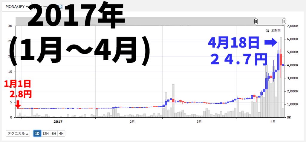 f:id:nishinokazu:20170420162944p:plain