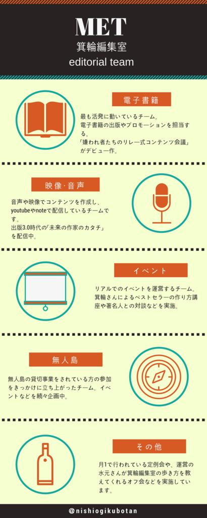 f:id:nishiogikubotan:20170822072151p:plain
