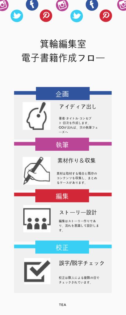 f:id:nishiogikubotan:20170911222221p:plain