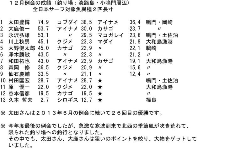 f:id:nishiosaka:20131217003447j:image