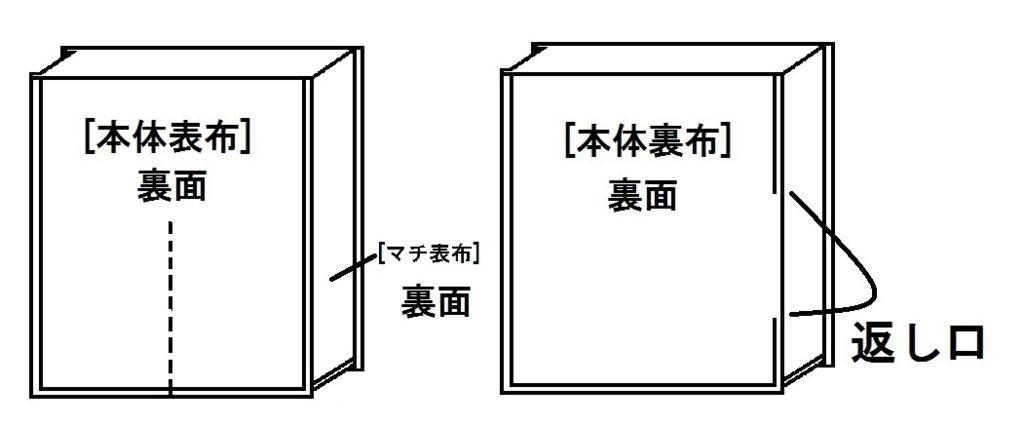 f:id:nishizawahontensasebo:20170927114159p:plain