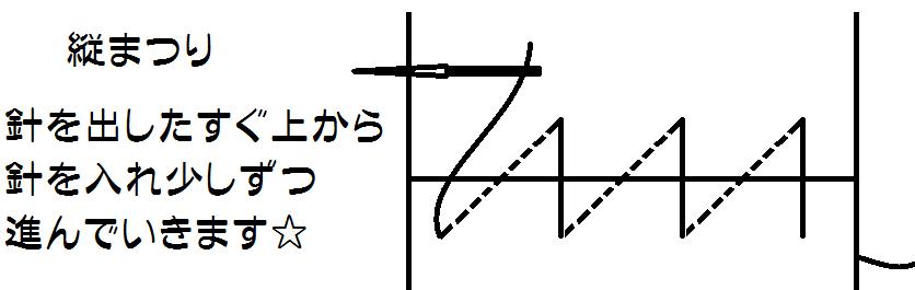 f:id:nishizawahontensasebo:20170928174619p:plain