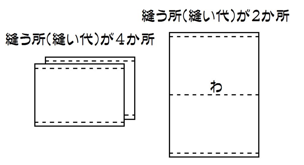 f:id:nishizawahontensasebo:20180109185654p:plain