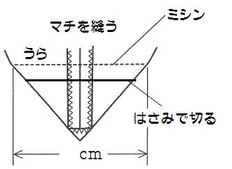 f:id:nishizawahontensasebo:20180111161654p:plain